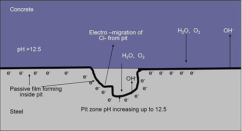 effects of cathodic protection of steel