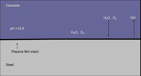 schematic diagram no corrosion of steel