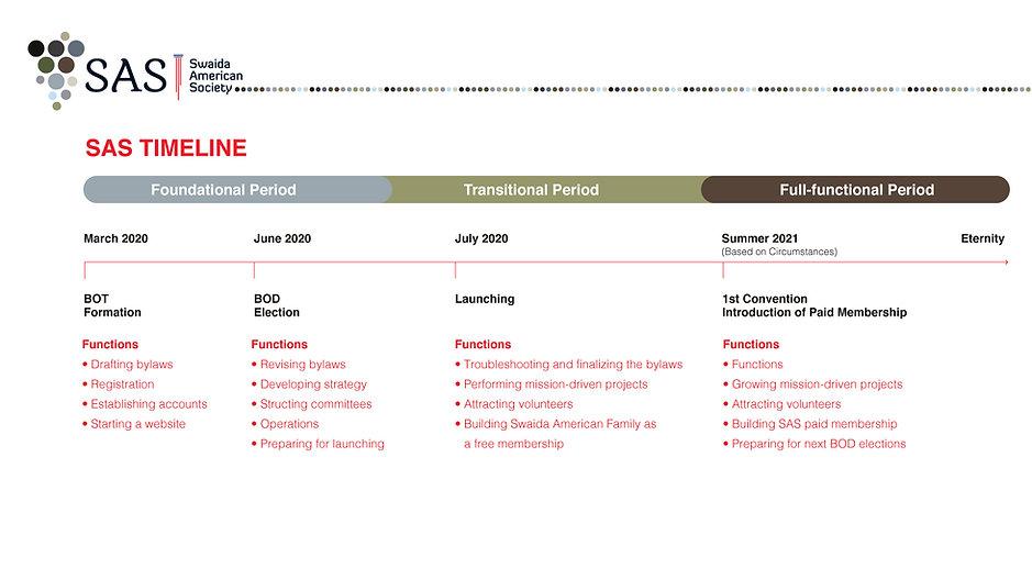 SAS-timeline-F.jpg