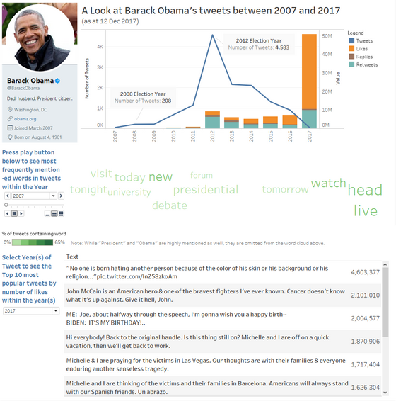 Barack Obama's Tweets - Process - Tableau