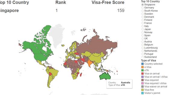 Top 10 Global Passport Power Rank - Process - Tableau