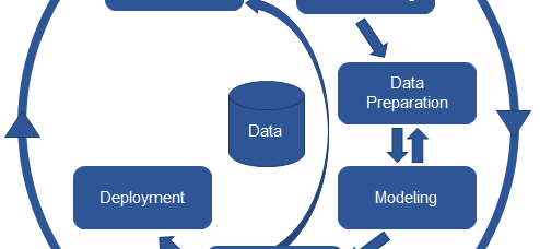 Challenges at the start of a data project
