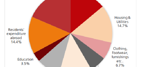 Pie Chart or Not