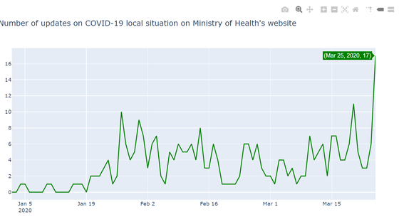 Analysing updates on COVID-19 local situation on MOH's website