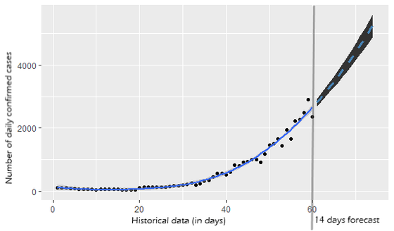 Covid-19 projections based on Curve Fitting using R