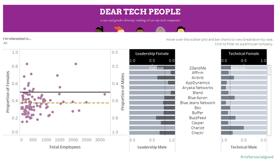 Dear Tech People - Process - Tableau