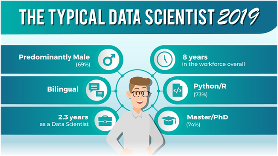 The Typical Data Scientist Profile in 2019 - Featured on request
