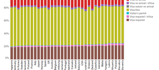 Top 10 Global Passport Power Rank - Product - Tableau