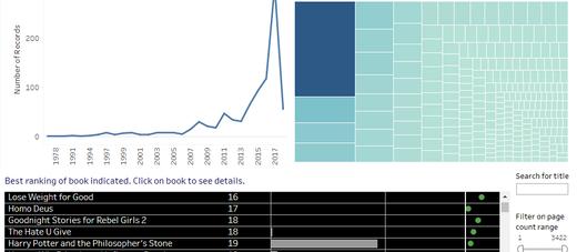 Book Depository Bestsellers - Process - Tableau