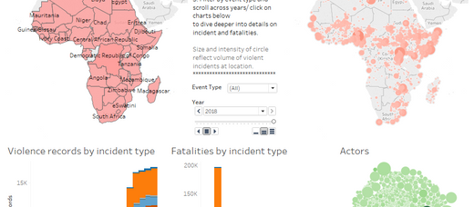 Crisis Risk Dashboard - Process - Tableau