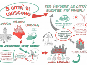 SHARING CITIES, IL QUESTIONARIO