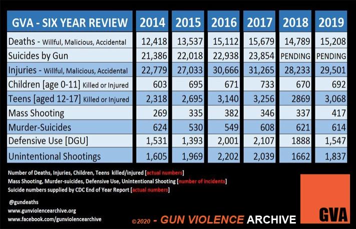 Gun violence stays prevalent in the U.S.