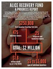ALICE Recovery Fund Progress