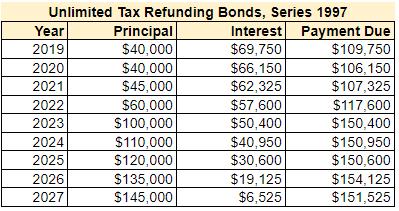 Bond Schedule.PNG