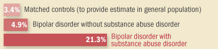 bipolar, substance abuse and violence