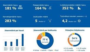 Ringette Walapais 2019-2020 infograafi n
