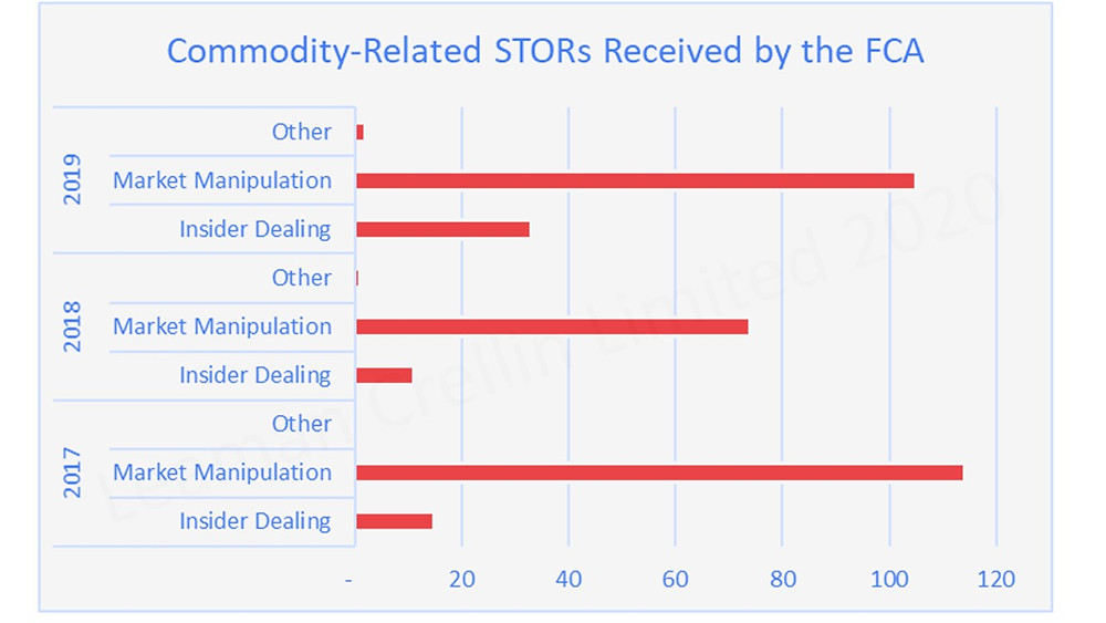 Graph showing commodity-related Suspicious Transaction Order Reports received by FCA between 2017 - 2019