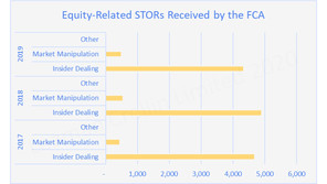 Why is FCA not receiving more non equity related STORs?