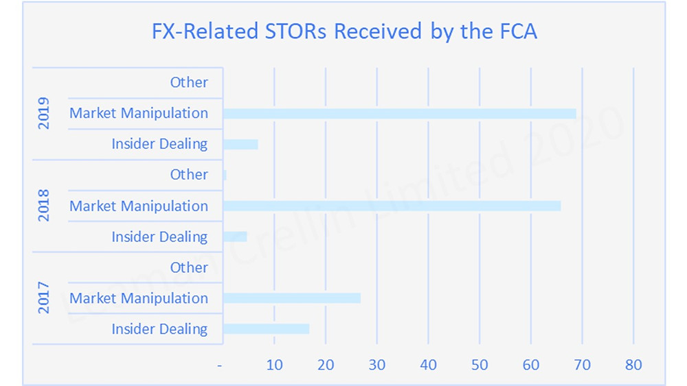 Graph showing FX-related Suspicious Transaction Order Reports received by FCA between 2017 - 2019