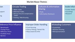 Trends in market abuse