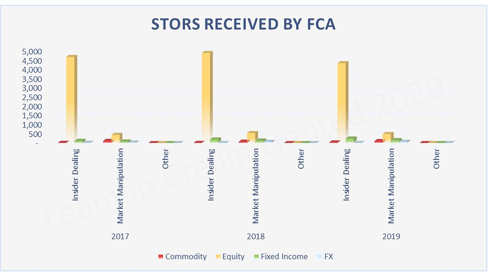 Graph displaying the Suspicious Transaction Order Reports received by FCA between 2017 to 2019