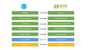 Data flow Diagram between Xero and Ocerra