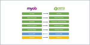 Ocerra and MYOB Advanced AP automation integration