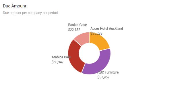 Accounts Payable Report | Due amount per company | Ocerra AP