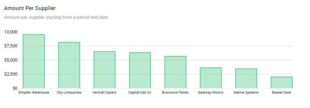 Accounts Payable Report | Amount Per Supplier | Ocerra AP