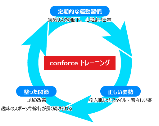 conforcecycle_1.png