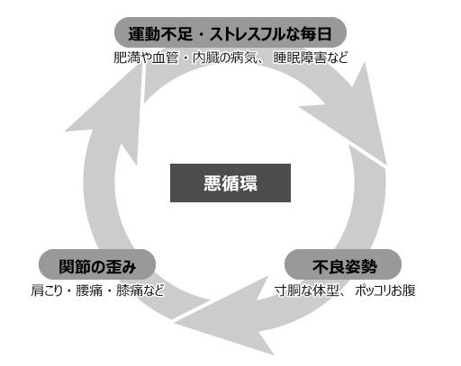 悪循環.png