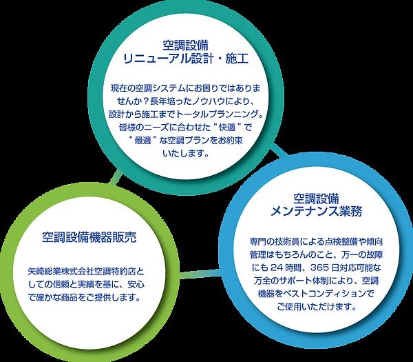 日世冷暖サービスの3つの特徴説明
