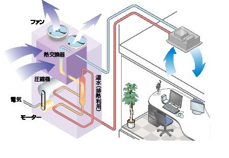 電気ヒートポンプエアコン仕組みイラスト