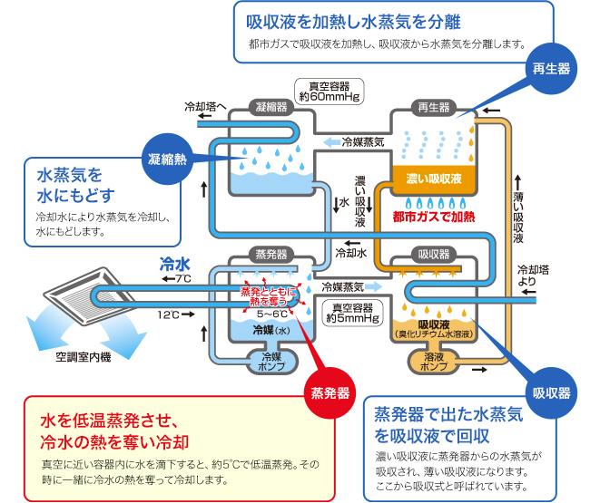 吸収式冷温水発生機仕組みイラスト