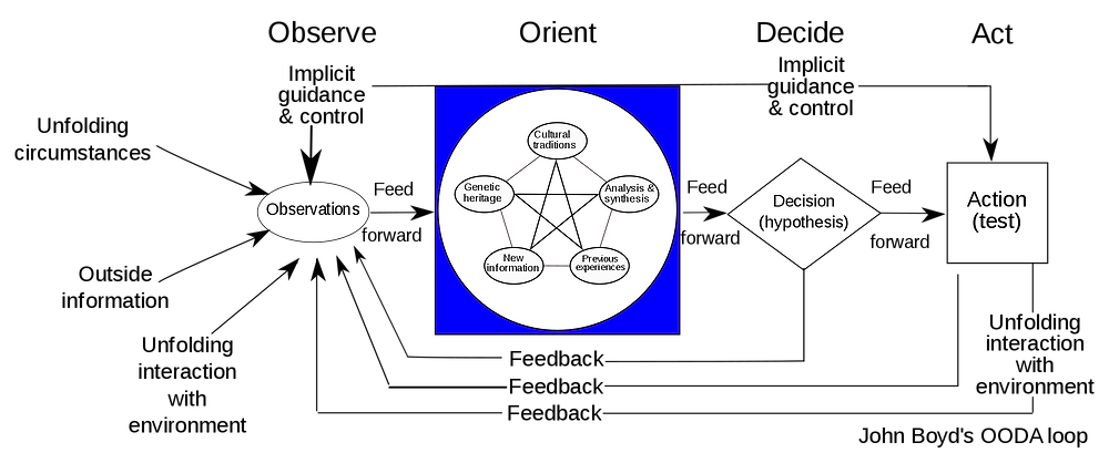 John Boyd, OODA Loop, how to outsmart people, how to win at anything, the ultimate tool for being the best