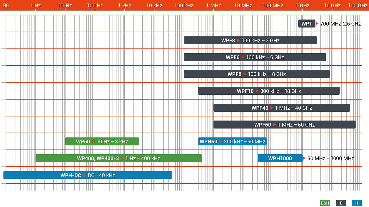 EMF-safety-field-probe-selection-chart-D