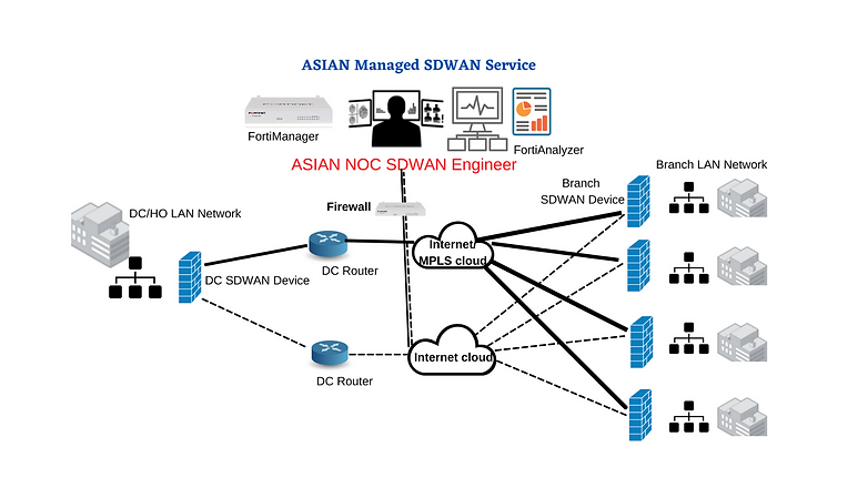 Managed sd wan solution (3).png