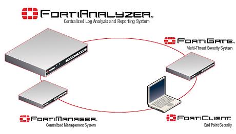 fortinet-fortianalyzer-centralized-log-r