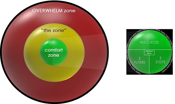3 zones with ReFreSH.png