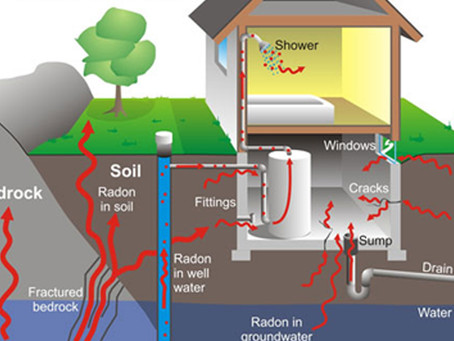 #Radon: What You Need to Know