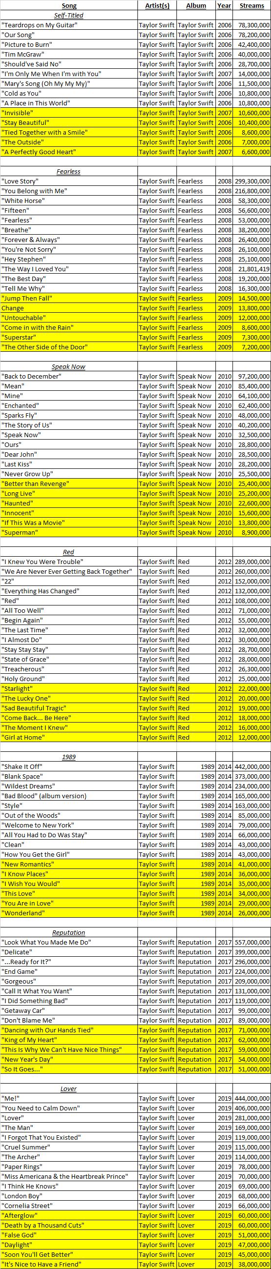 Taylor Swift's Spotify Streams as of 6/2020