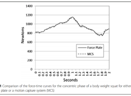 How do you capture kinetics without force plates?