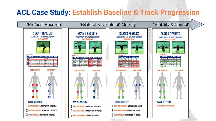 Website DARI health - ACL Case Study.png