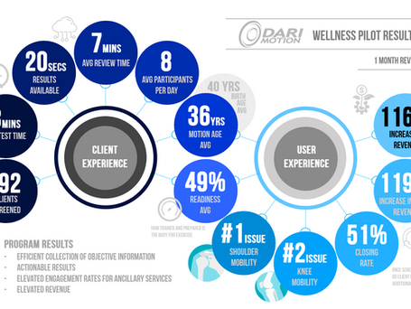 DARI Wellness Pilot : Improved Outcomes and an Increase In Revenue of 116%