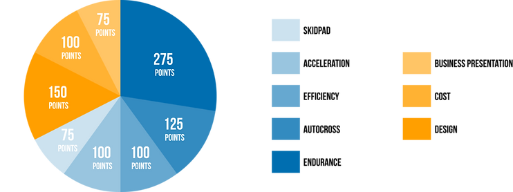 Points Breakdown of Formula Student (FS) Competition
