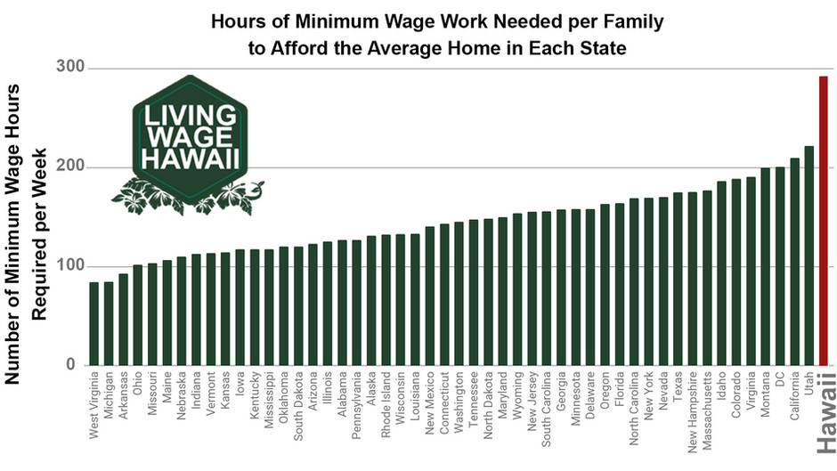 Hawaii has the Worst Minimum Wage in the Nation