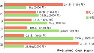 歯科に関する日本と欧米の違い