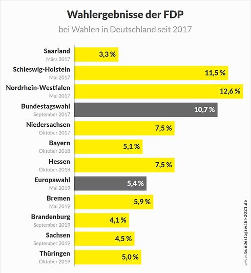 Die-FDP-bei-der-Bundestagswahl-und-bei-L
