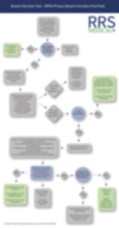 Breach Decision Tree-3-01.jpg