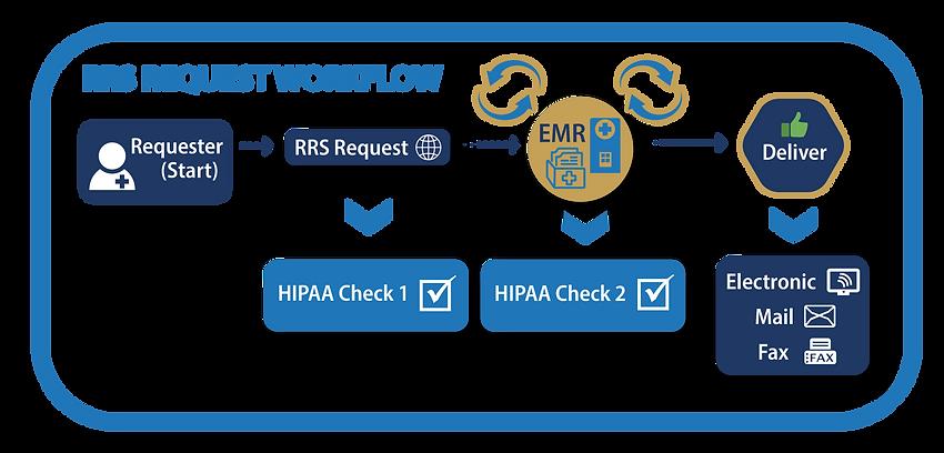 requst workflow v5-01.png